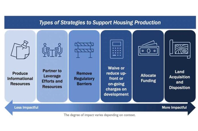 Housing Production Strategies